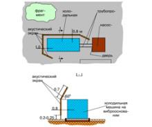 Борьба с шумом инженерных систем