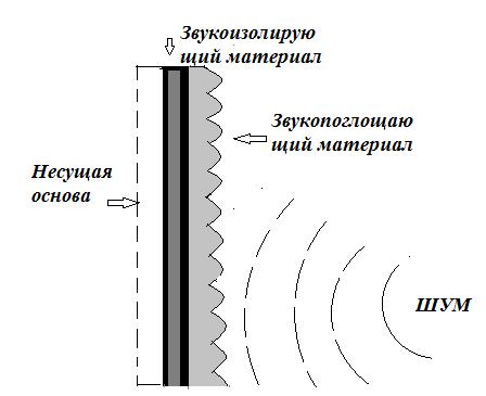 Принцип работы акустического экрана