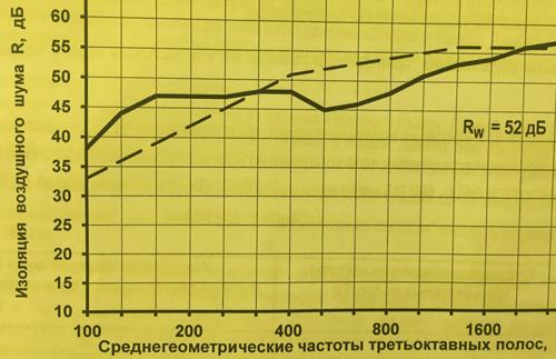 Стен плотность теплоизоляции для